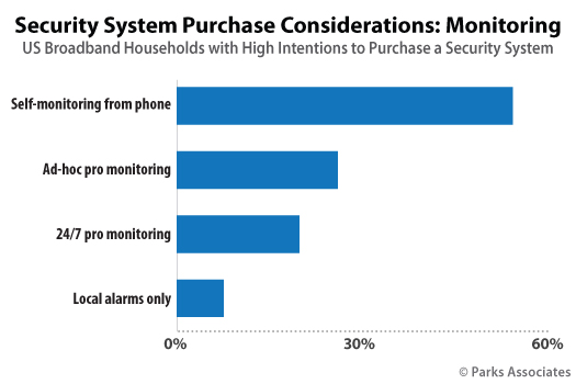 524Chart-PA_Security-System-Purchase-Considerations-Monitoring_525x350.jpg